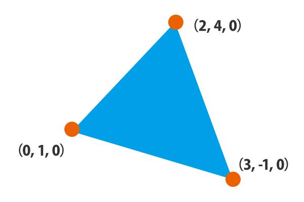 三角形ポリゴン